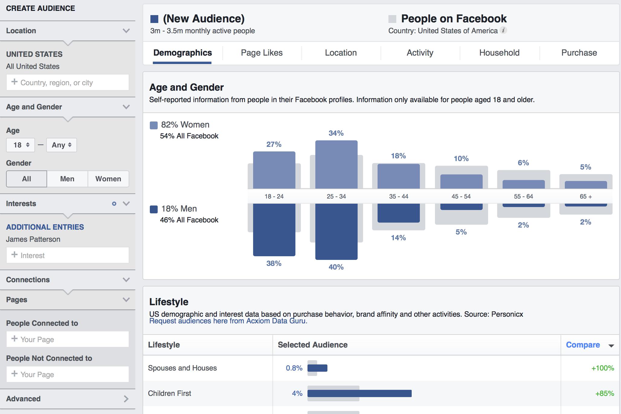 promote your ebook Facebook ads