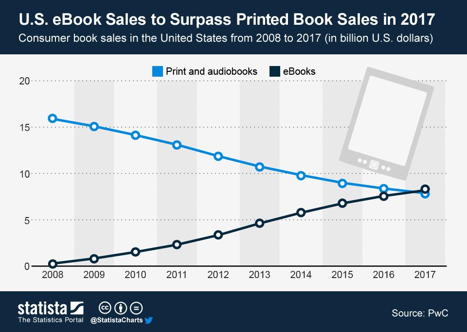 ChartOfTheDay 1159 eBook Sales to Surpass Printed Book Sales in 2017 n
