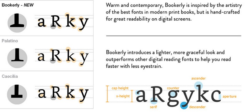 The Best Fonts for E-Books - Ultimate Typography Guide - EditionGuard
